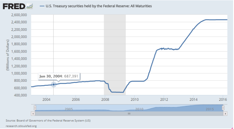 gov_bonds_held_by_fed.png