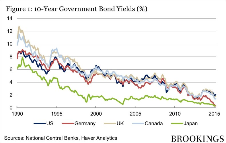 gov_bonds_yields.jpg