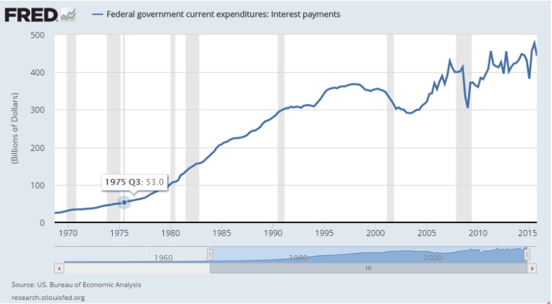 interest_payments_us.png