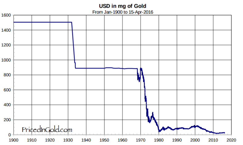 USD_in_gold.png