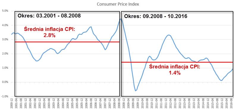 01_srednia_inflacja