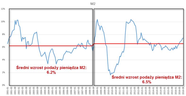 02_sredni_wzrost_podazy_pieniadza_m2
