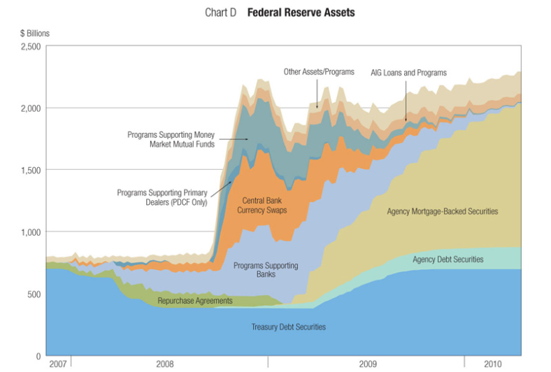 03_federal_reserve_assets