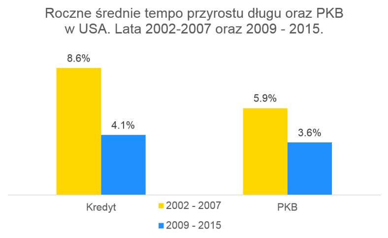 08_roczne_srednie_tempo_przyrostu_dlugu_oraz_pkb