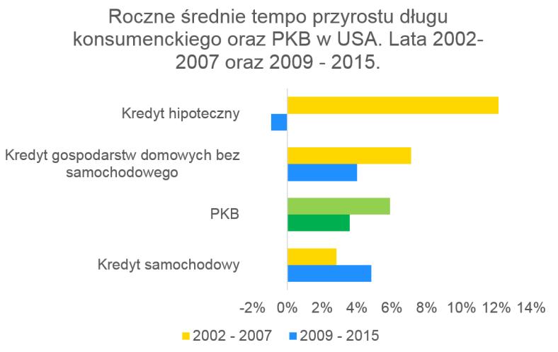 14_roczne_srednie_tempo_przyrostu_dlugu_konsumenckiego_oraz_pkb