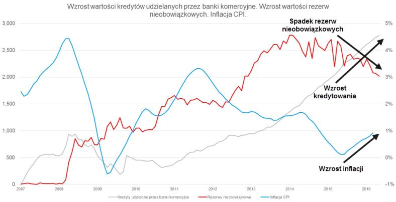 25_wzrost_wartosci_kredytow_bankow_komercyjnych